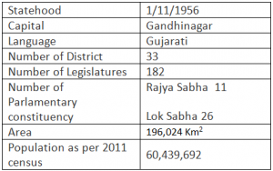 Gujarat Facts table